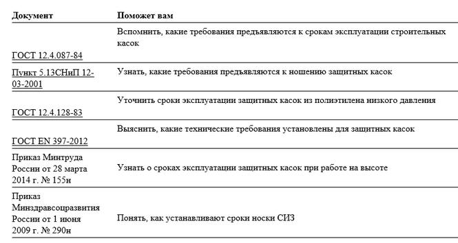 Срок носки спецодежды - нормы 2019, продление, акт о продлении