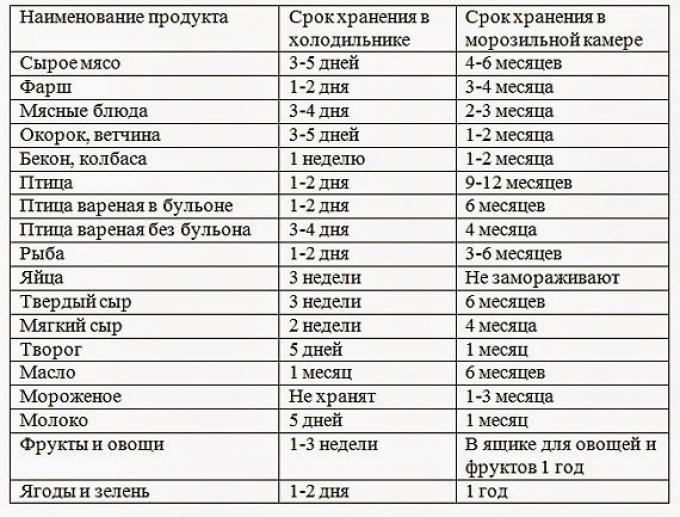 Срок годности продукта пищевогоэто период времени