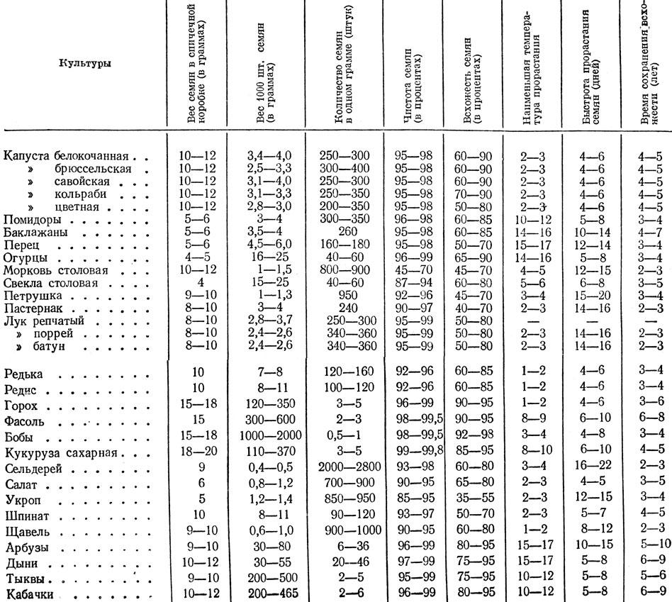 срок годности семян овощей таблица